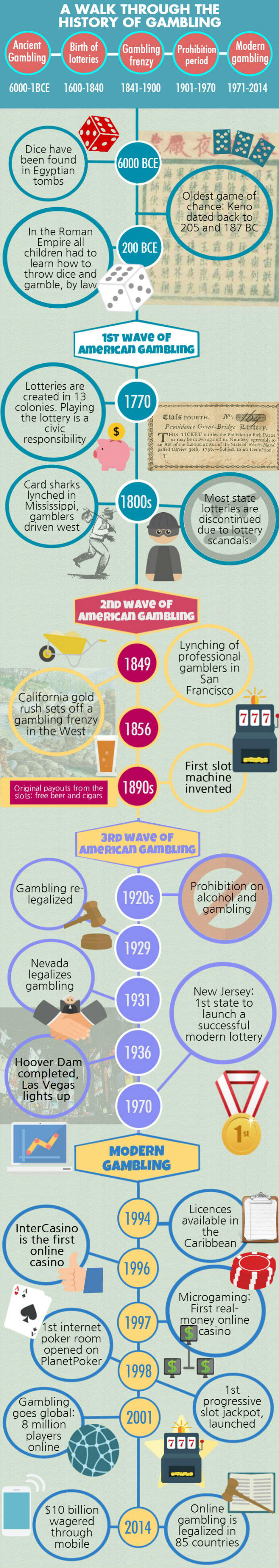 The History of Gambling in Graphic Detail!